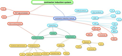 Project Management Eco Logical Architecture